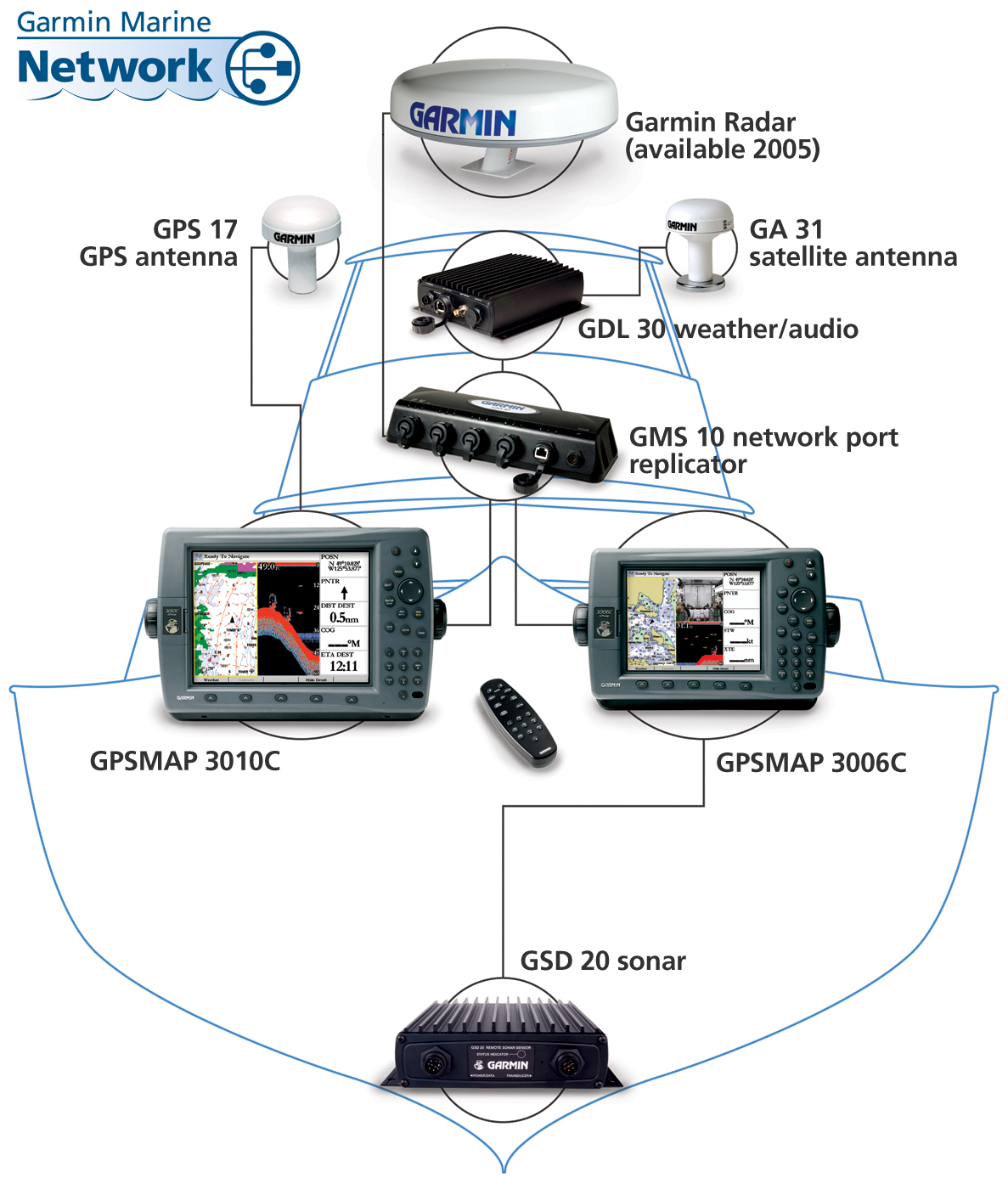 Garmin Marine Customer Service