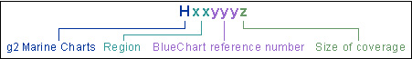 BlueChart Part Number Chart