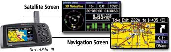 GPS Screens